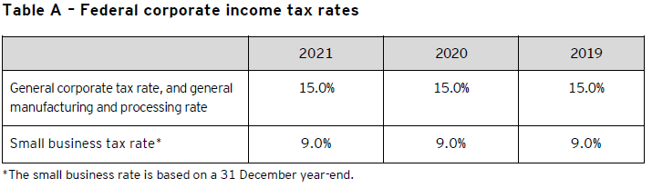Table A – Federal corporate income tax rates