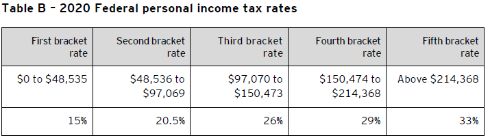 Table B – 2020 Federal personal income tax rates