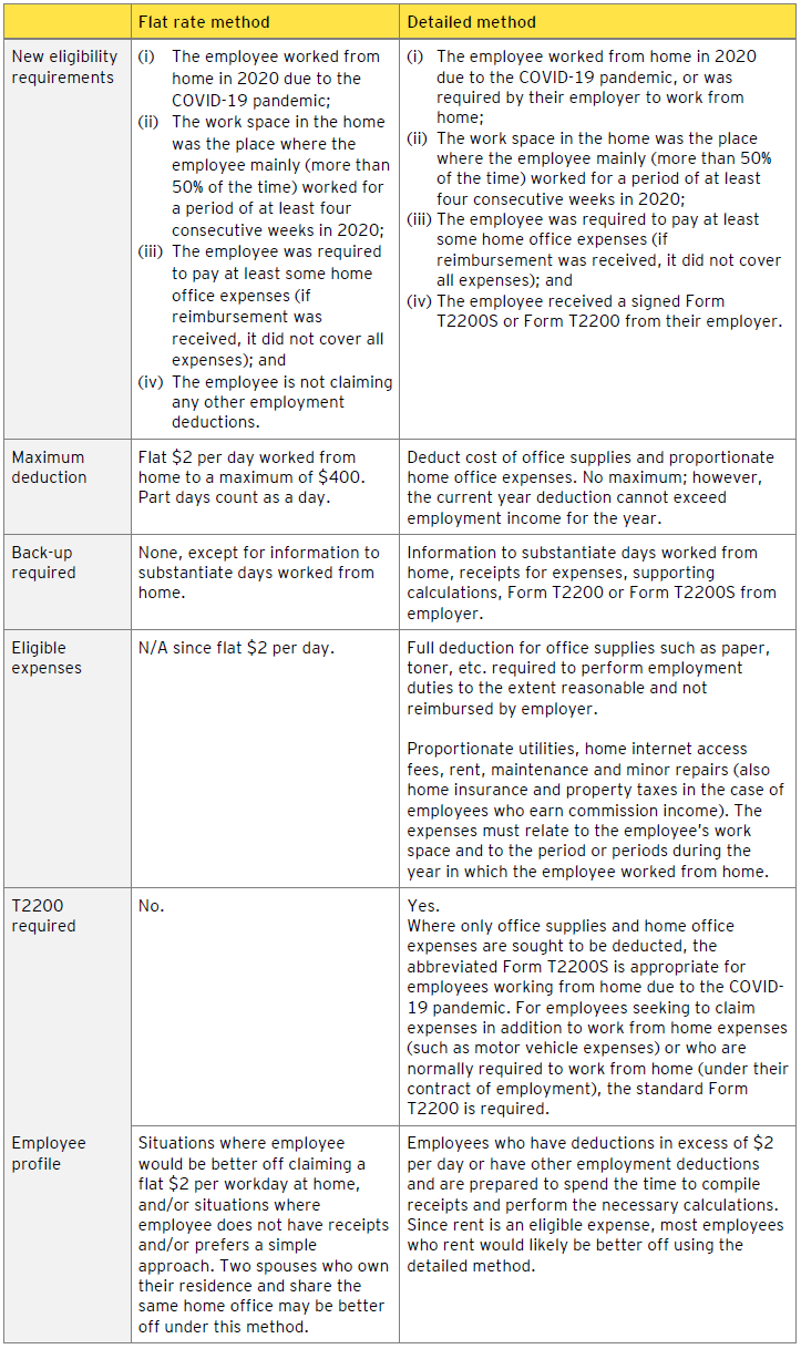 Table - two alternate methods by which employees may be able to claim home office expenses