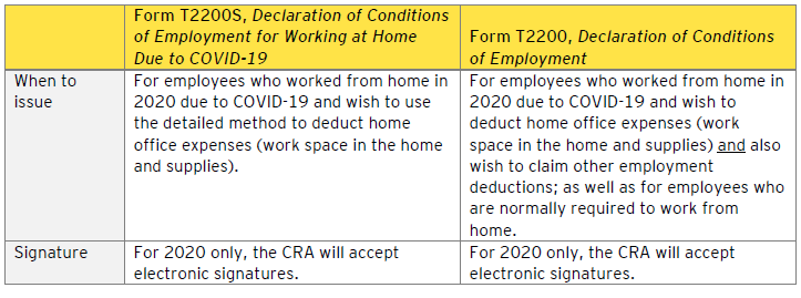 Table - Circumstances in which Form T2200 or Form T2200S should be issued