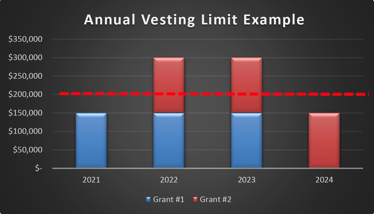 EY - Annual Vesting Limit Example chart