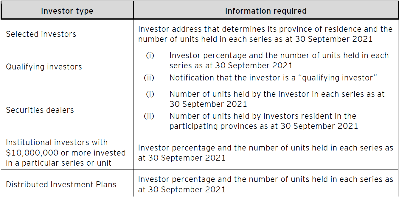 DIP required information by investor type